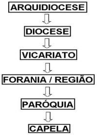 Leia mais:O que são Foranias? Vicariatos? Dioceses?
